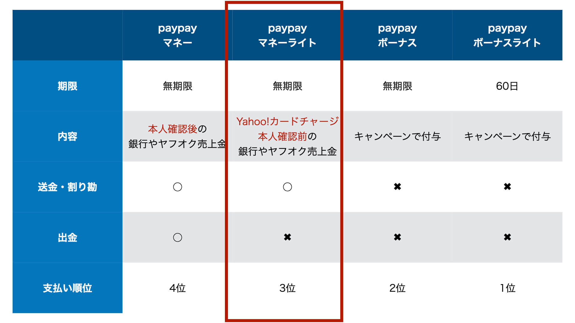 paypayマネーライト
